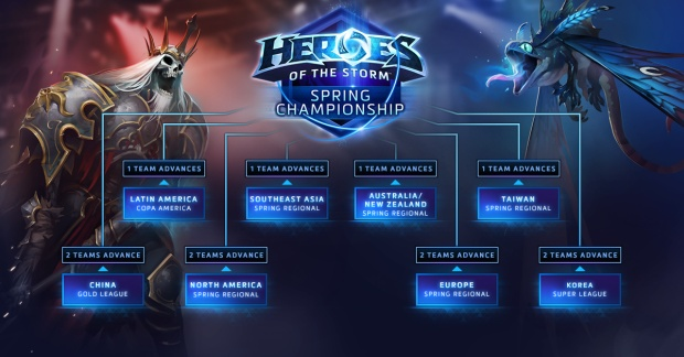 Heroes of the Storm Spring Championship Circuit ladder