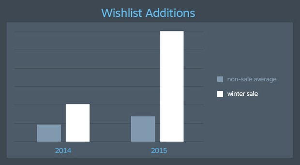 Graph showcasing a massive increase in wishlist additions during the Steam Winter Sale