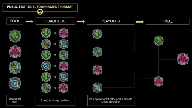 Duel Tournaments brackets for the For Honor game