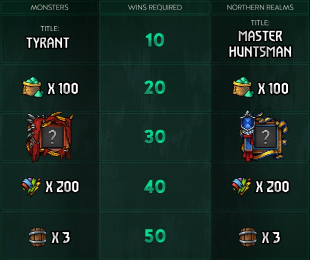Gwent Northern Realms vs Monsters reward screenshot