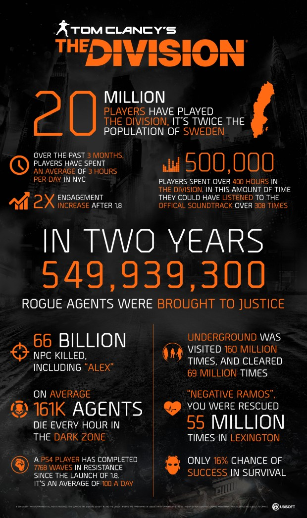 The Division infographic for the second anniversary