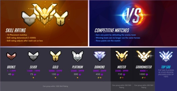 Overwatch 6v6 Elimination Competitive mode screenshot of the competitive point rewards