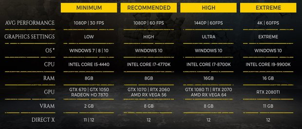 Metro Exodus detailed PC system requirements
